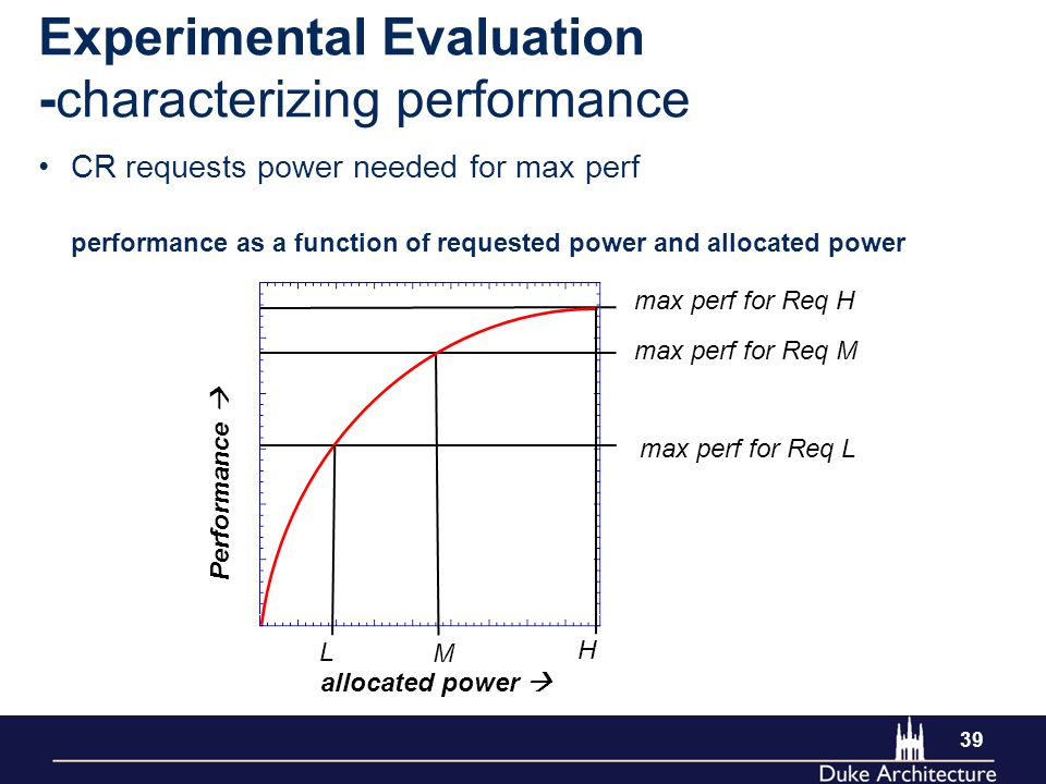 39 Experimental Evaluation -characterizing performance allocated power  Performance  max perf for Req H performance as a function of requested power and allocated power CR requests power needed for max perf H M L max perf for Req M max perf for Req L