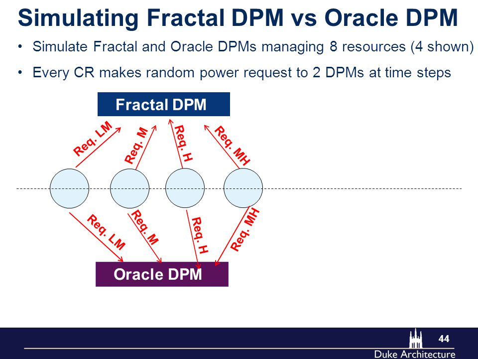 44 Simulating Fractal DPM vs Oracle DPM Simulate Fractal and Oracle DPMs managing 8 resources (4 shown) Every CR makes random power request to 2 DPMs at time steps Req.