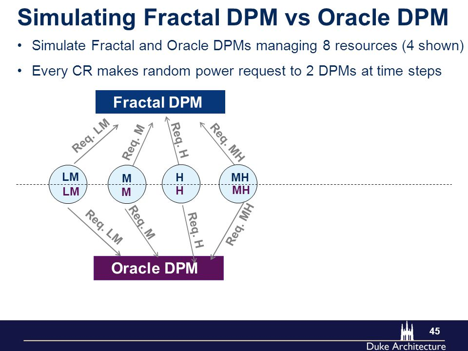 45 Simulating Fractal DPM vs Oracle DPM Simulate Fractal and Oracle DPMs managing 8 resources (4 shown) Every CR makes random power request to 2 DPMs at time steps Req.