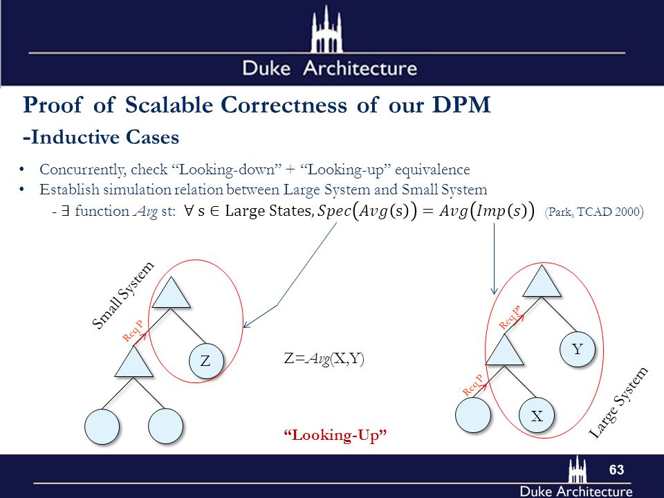 Looking-Up Req P Req P' Req P X Y Small System Z Z=Avg(X,Y) Proof of Scalable Correctness of our DPM - Inductive Cases Large System 63