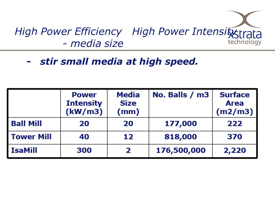 High Power Efficiency High Power Intensity - media size - stir small media at high speed.
