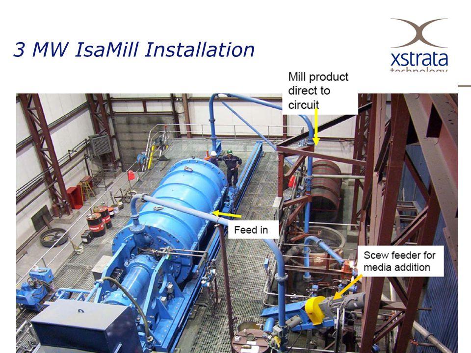 3 MW IsaMill Installation