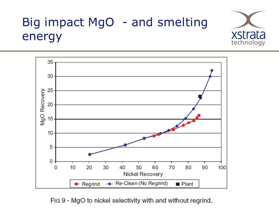 Big impact MgO - and smelting energy