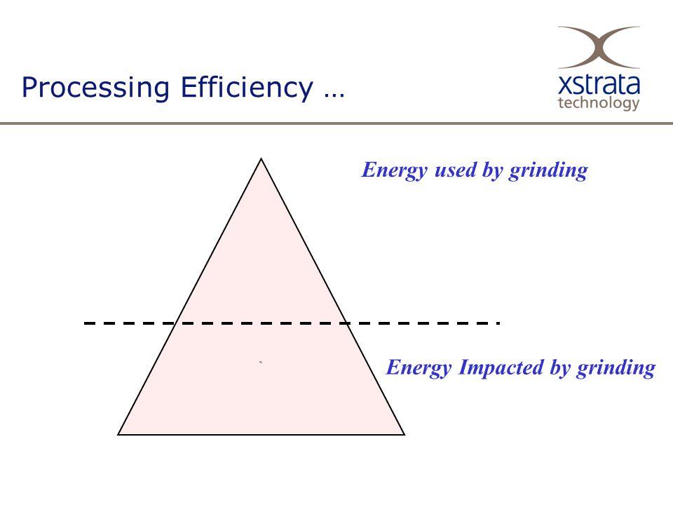 Processing Efficiency … ` Energy used by grinding Energy Impacted by grinding