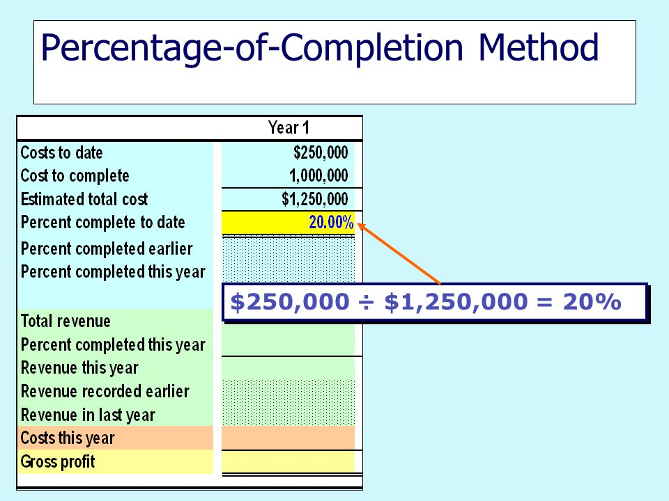 Percentage-of-Completion Method $250,000 ÷ $1,250,000 = 20%