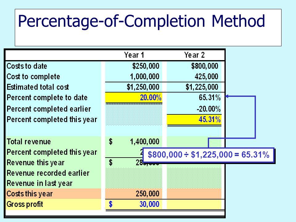 Percentage-of-Completion Method $800,000 ÷ $1,225,000 = 65.31%