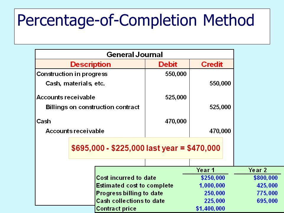 Percentage-of-Completion Method $695,000 - $225,000 last year = $470,000