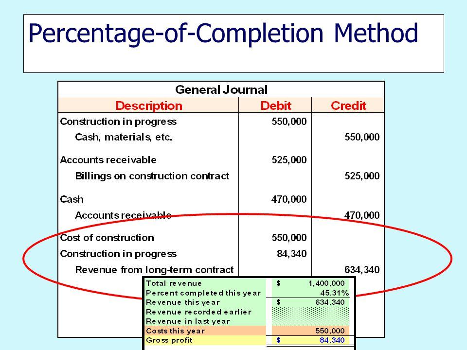Percentage-of-Completion Method