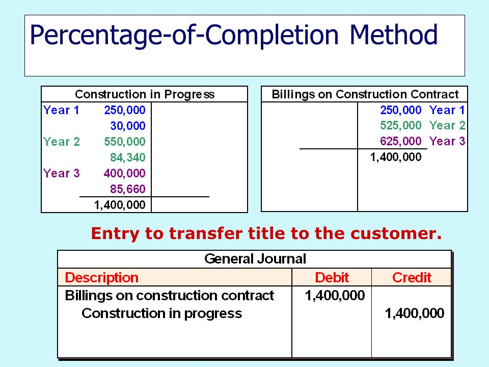 Entry to transfer title to the customer.