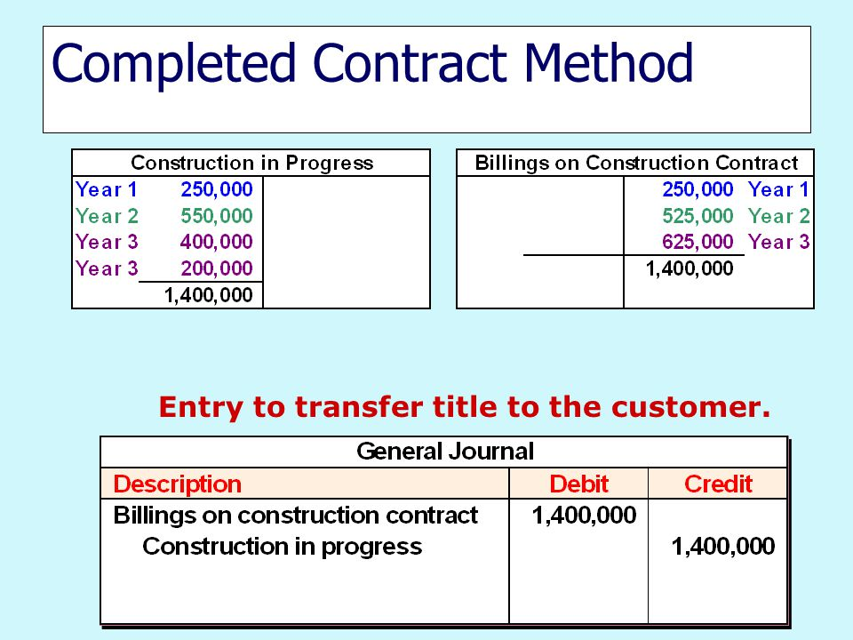 Completed Contract Method Entry to transfer title to the customer.