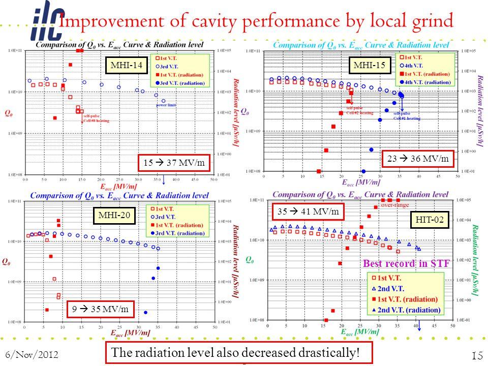 Improvement of cavity performance by local grind 6/Nov/2012 TTC Meeting 2012 @J-Lab 15 MHI-14MHI-15 MHI-20 HIT-02 15  37 MV/m 23  36 MV/m 9  35 MV/m 35  41 MV/m The radiation level also decreased drastically.