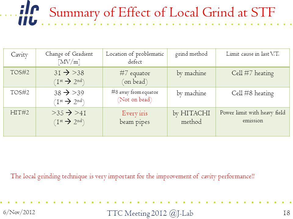 6/Nov/2012 TTC Meeting 2012 @J-Lab 18 Summary of Effect of Local Grind at STF The local grinding technique is very important for the improvement of ca