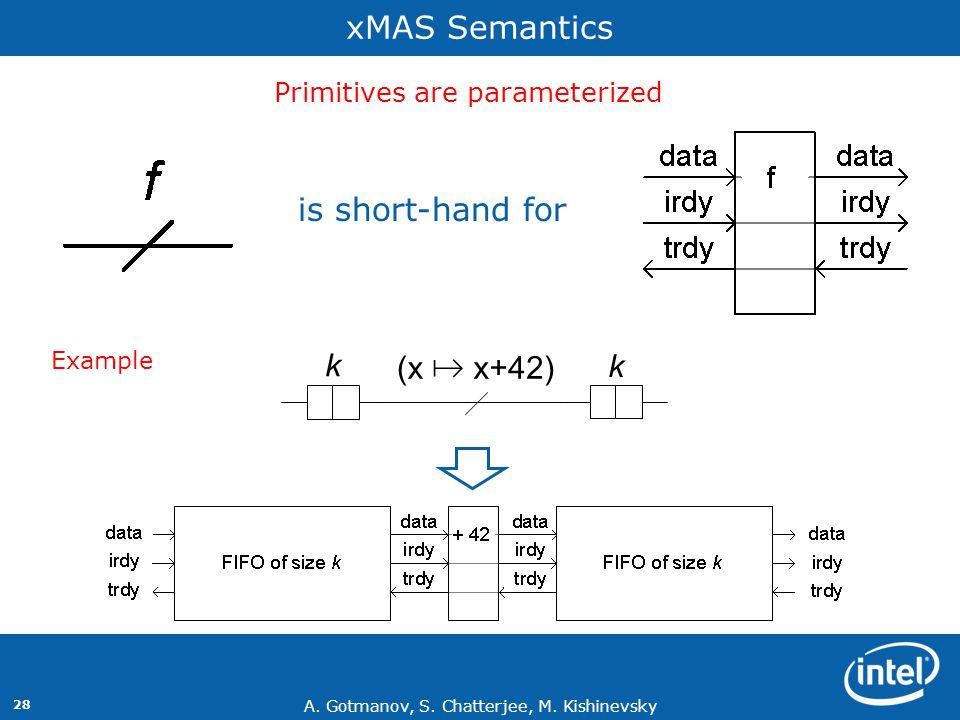 A. Gotmanov, S. Chatterjee, M. Kishinevsky 28 xMAS Semantics is short-hand for Primitives are parameterized Example k k (x # x+42)