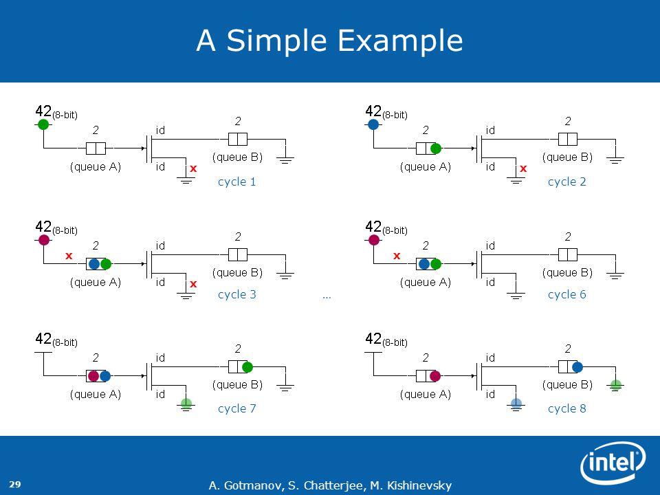 A. Gotmanov, S. Chatterjee, M. Kishinevsky 29 A Simple Example xx x xx cycle 1cycle 2 cycle 3cycle 6… cycle 7cycle 8
