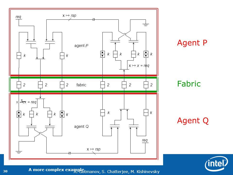 A. Gotmanov, S. Chatterjee, M. Kishinevsky 30 Agent P Agent Q Fabric A more complex example kk kk kk kk ~~ ~~ k k kk agent Q P x # x=req x # rsp x # f