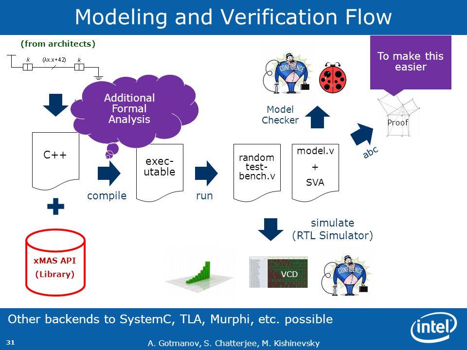 A. Gotmanov, S. Chatterjee, M. Kishinevsky 31 Modeling and Verification Flow C++ xMAS API (Library) exec- utable by hand compile model.v + SVA random