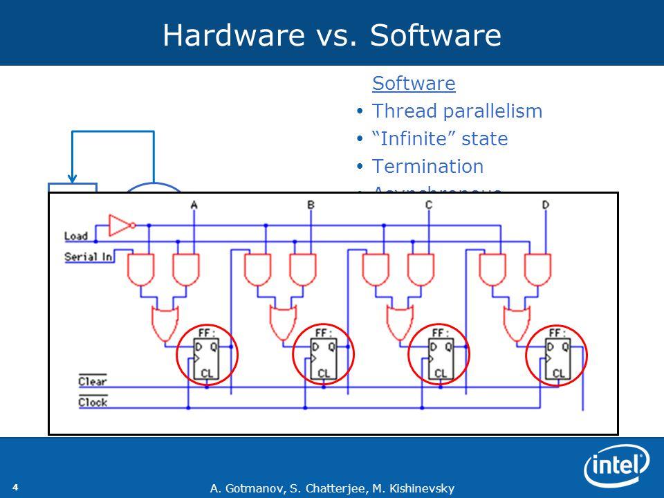 "A. Gotmanov, S. Chatterjee, M. Kishinevsky 4 Hardware vs. Software  Software  Thread parallelism  ""Infinite"" state  Termination  Asynchronous  E"
