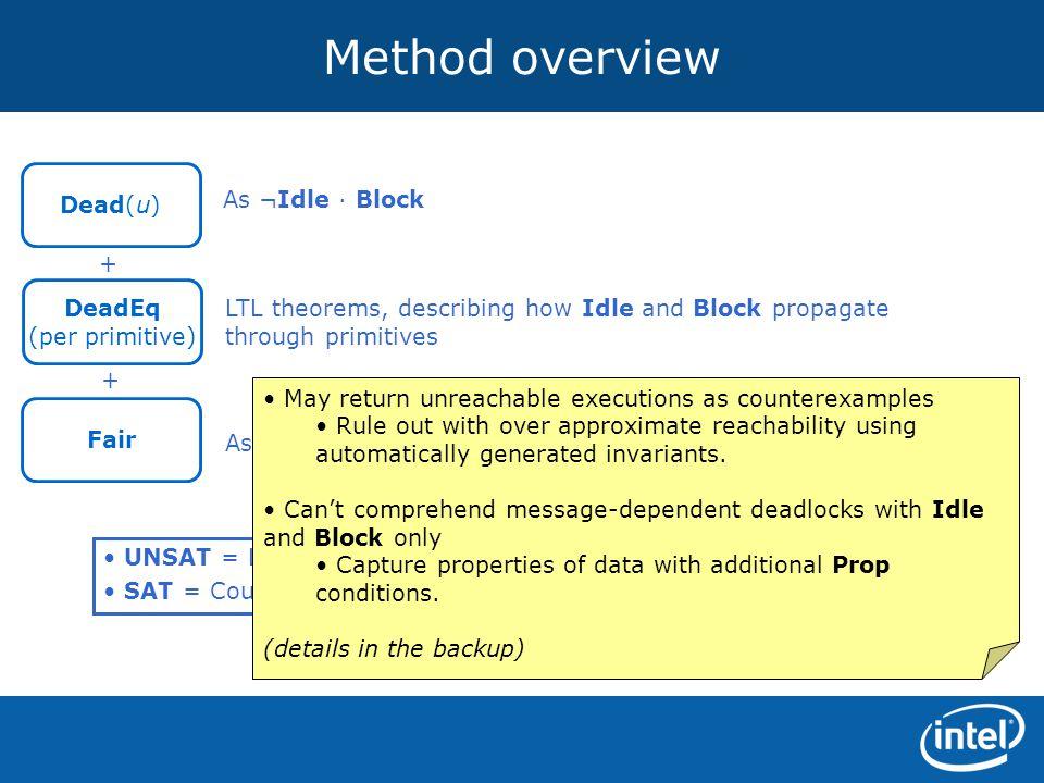 Method overview As ¬Idle · Block LTL theorems, describing how Idle and Block propagate through primitives As ¬Block Dead(u) DeadEq (per primitive) Fai