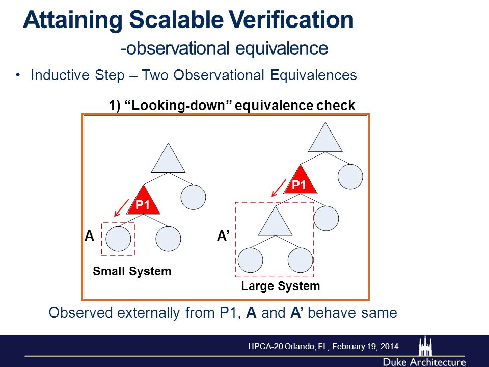 1) Looking-down equivalence check Attaining Scalable Verification -observational equivalence Inductive Step – Two Observational Equivalences Observed externally from P1, A and A' behave same Small System Large System A A' P1 HPCA-20 Orlando, FL, February 19, 2014