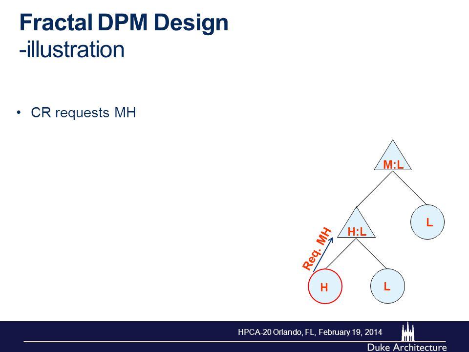 Fractal DPM Design -illustration CR requests MH H L L M:L H:L Req. MH HPCA-20 Orlando, FL, February 19, 2014