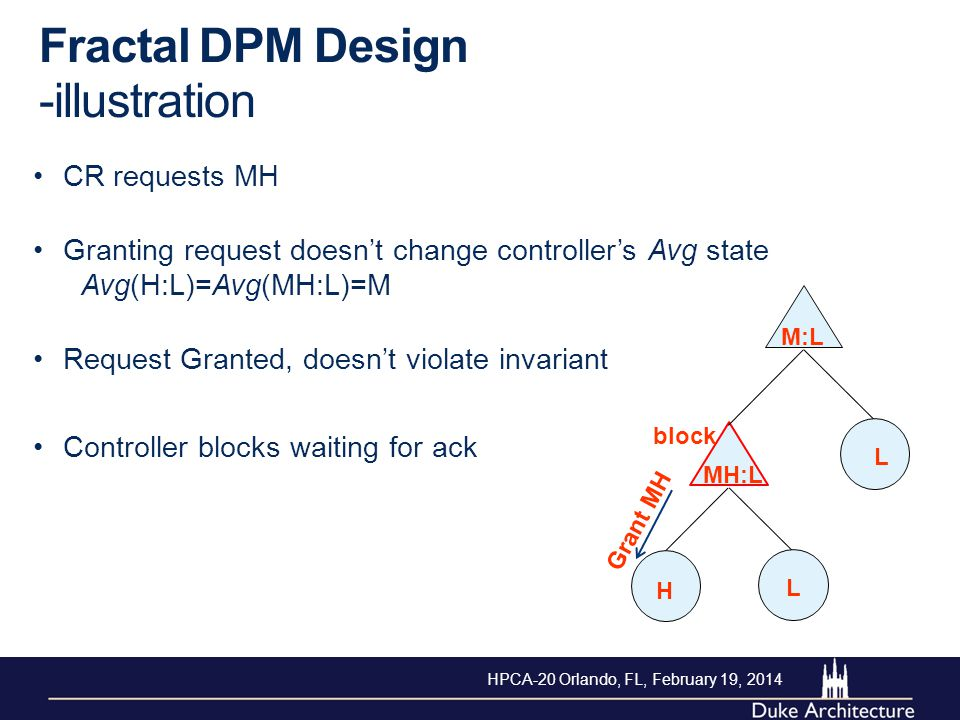 H L L M:L MH:L block Grant MH Fractal DPM Design -illustration CR requests MH Granting request doesn't change controller's Avg state Avg(H:L)=Avg(MH:L)=M Request Granted, doesn't violate invariant Controller blocks waiting for ack HPCA-20 Orlando, FL, February 19, 2014