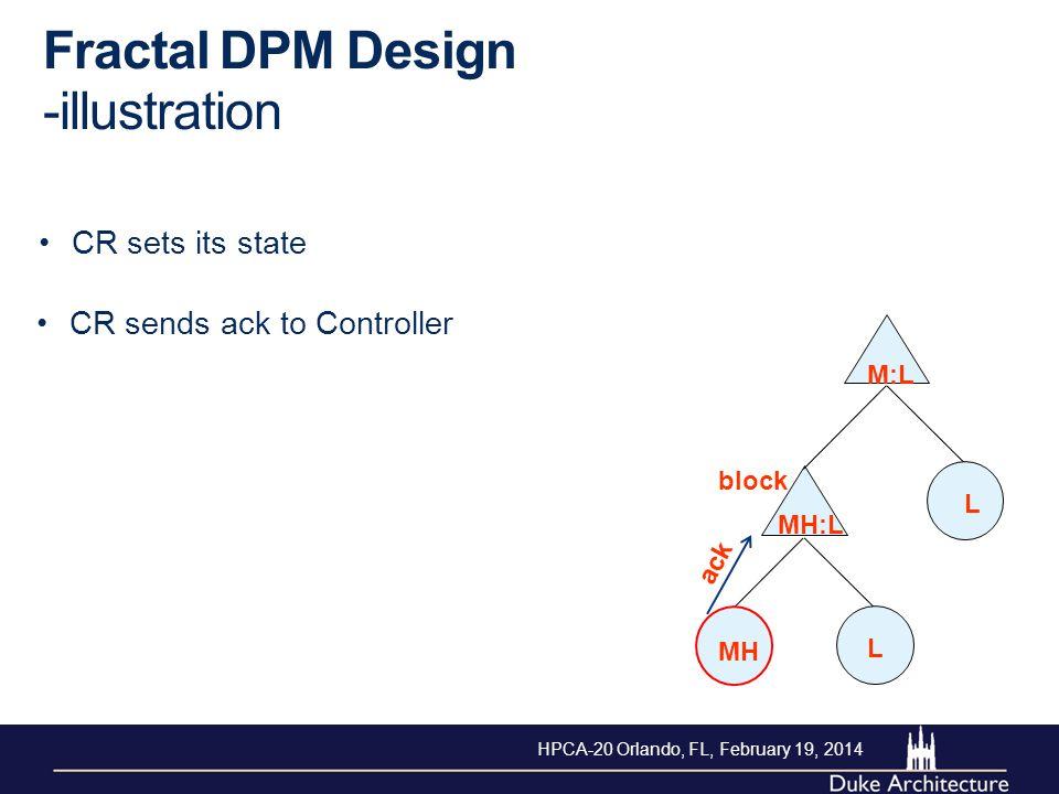 Fractal DPM Design -illustration CR sends ack to Controller MH L L M:L MH:L block ack CR sets its state HPCA-20 Orlando, FL, February 19, 2014