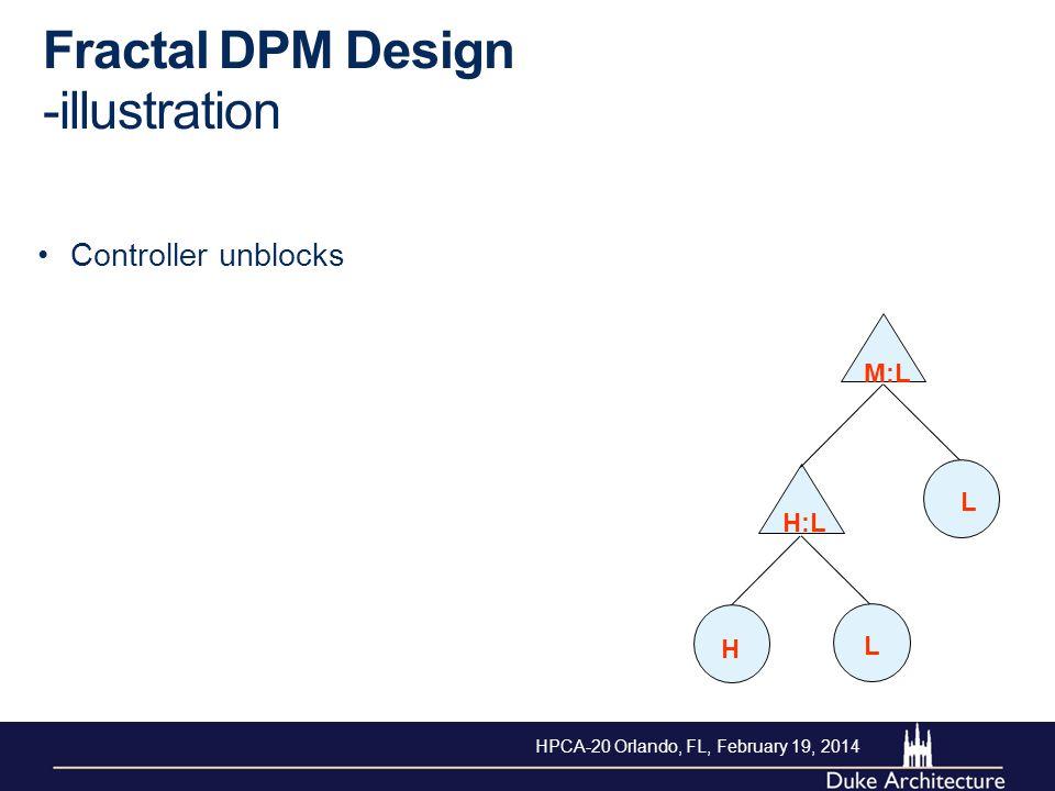 Fractal DPM Design -illustration Controller unblocks H L L M:L H:L HPCA-20 Orlando, FL, February 19, 2014