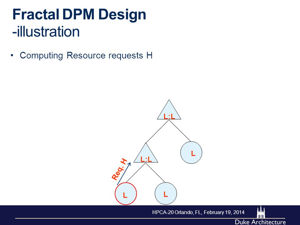 Computing Resource requests H Fractal DPM Design -illustration L L L L:L Req. H HPCA-20 Orlando, FL, February 19, 2014