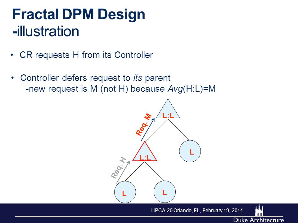 Controller defers request to its parent -new request is M (not H) because Avg(H:L)=M CR requests H from its Controller Fractal DPM Design -illustratio