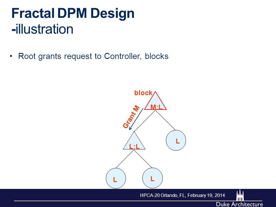 Fractal DPM Design -illustration Root grants request to Controller, blocks L L L M:L L:L Grant M block HPCA-20 Orlando, FL, February 19, 2014