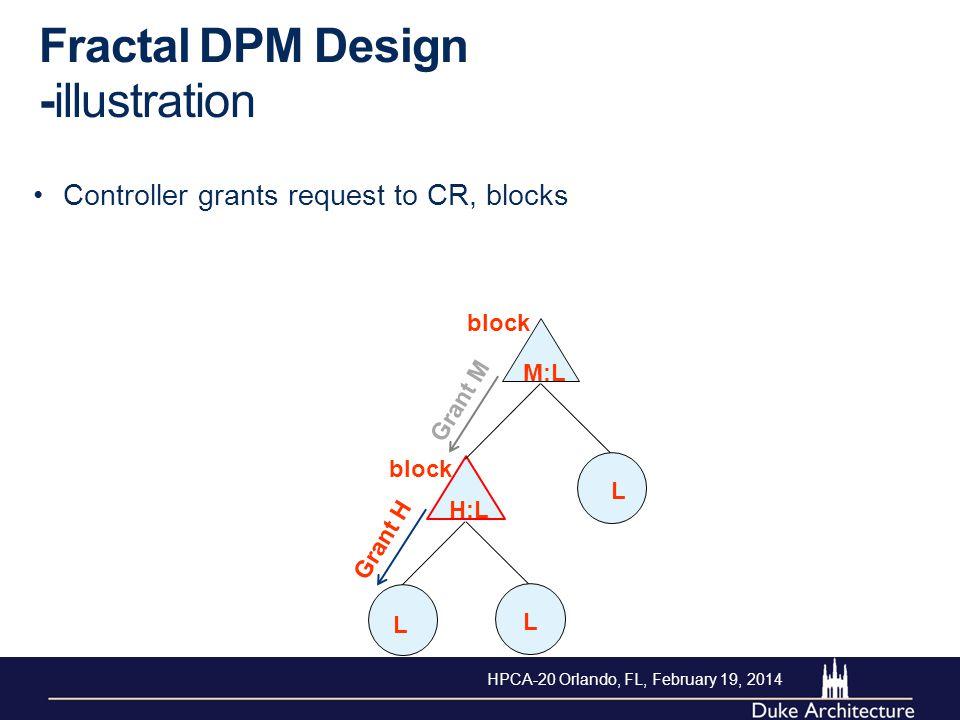 Controller grants request to CR, blocks Fractal DPM Design -illustration L L L M:L H:L Grant H block Grant M block HPCA-20 Orlando, FL, February 19, 2