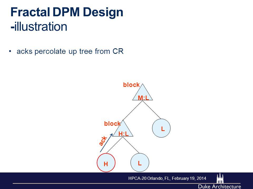 Fractal DPM Design -illustration acks percolate up tree from CR H L L M:L H:L ack block HPCA-20 Orlando, FL, February 19, 2014