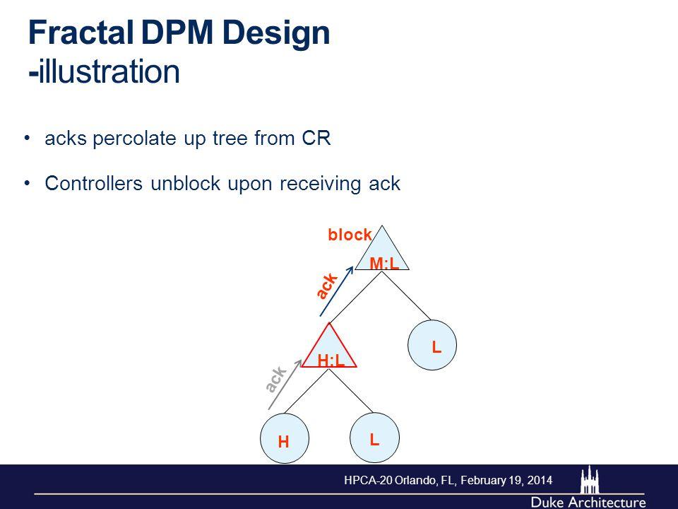 Fractal DPM Design -illustration acks percolate up tree from CR H L L M:L H:L ack block Controllers unblock upon receiving ack ack HPCA-20 Orlando, FL