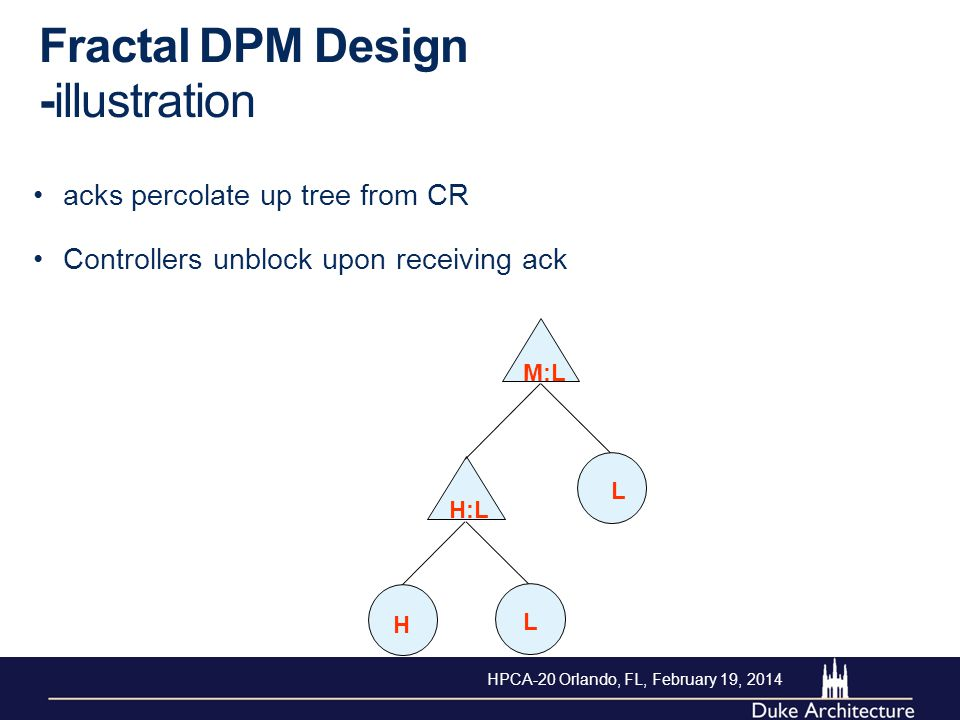 Fractal DPM Design -illustration acks percolate up tree from CR H L L M:L H:L Controllers unblock upon receiving ack HPCA-20 Orlando, FL, February 19,