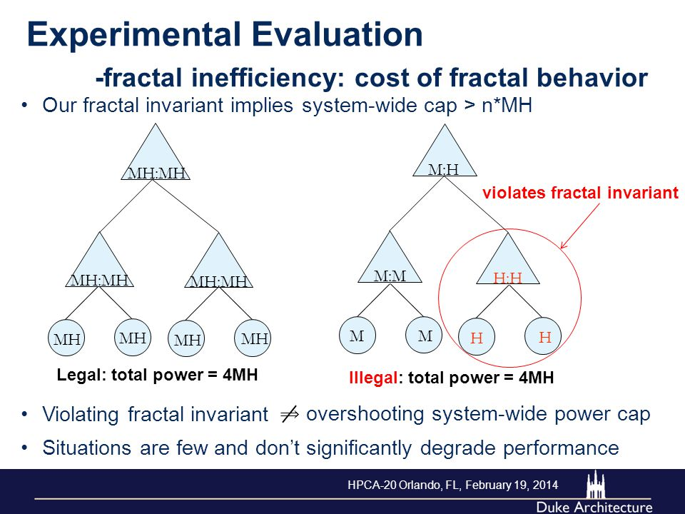 overshooting system-wide power cap Illegal: total power = 4MH Legal: total power = 4MH violates fractal invariant Our fractal invariant implies system-wide cap > n*MH MH MH:MH MH MH:MH M M M:H H H H:H M:M Violating fractal invariant Situations are few and don't significantly degrade performance Experimental Evaluation -fractal inefficiency: cost of fractal behavior HPCA-20 Orlando, FL, February 19, 2014