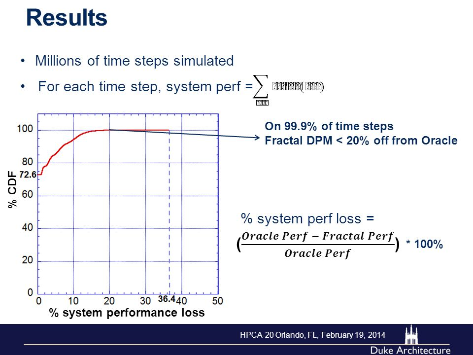 Results % CDF Millions of time steps simulated % system performance loss For each time step, system perf = % system perf loss = * 100% On 99.9% of tim