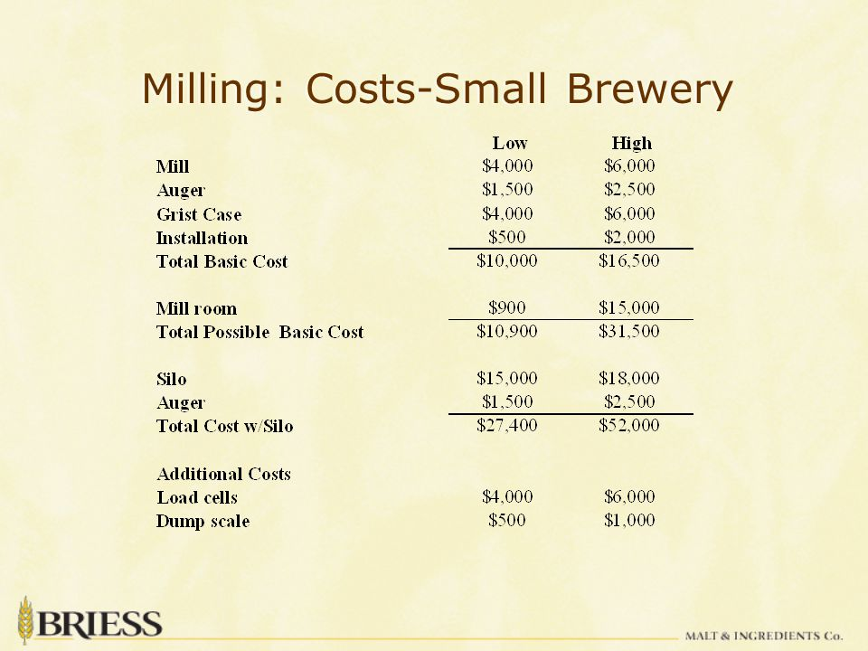 Milling: Costs-Small Brewery