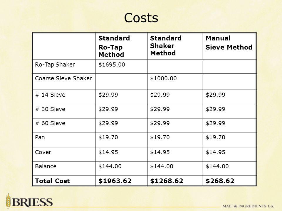 Costs Standard Ro-Tap Method Standard Shaker Method Manual Sieve Method Ro-Tap Shaker$1695.00 Coarse Sieve Shaker$1000.00 # 14 Sieve$29.99 # 30 Sieve$29.99 # 60 Sieve$29.99 Pan$19.70 Cover$14.95 Balance$144.00 Total Cost$1963.62$1268.62$268.62