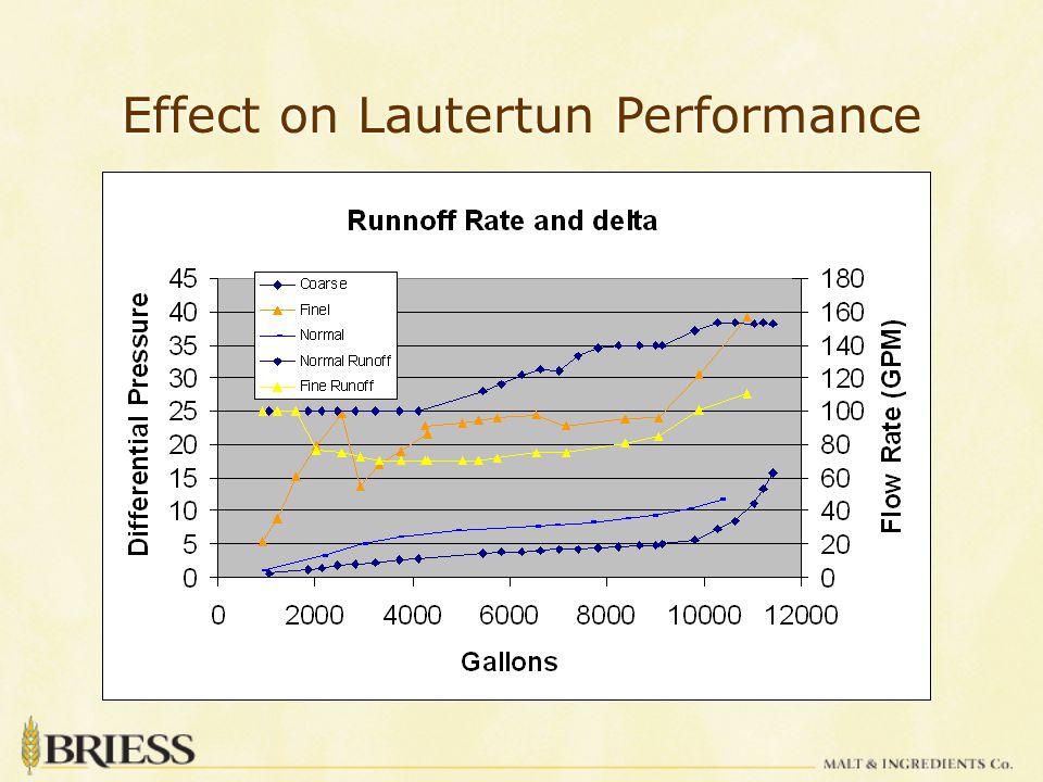 Effect on Lautertun Performance