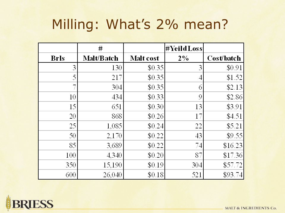 Milling: What's 2% mean