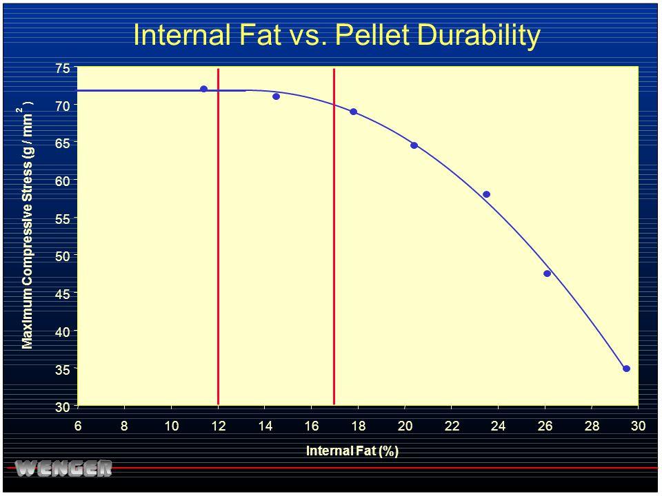 Internal Fat vs. Pellet Durability 30 35 40 45 50 55 60 65 70 75 681012141618202224262830 Internal Fat (%) Maximum Compressive Stress (g / mm 2 )