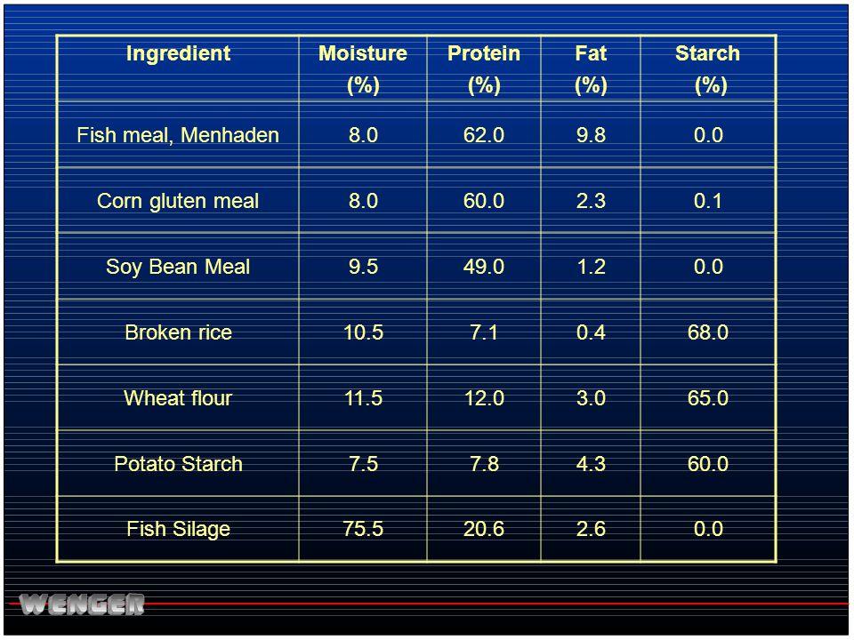 IngredientMoisture (%) Protein (%) Fat (%) Starch (%) Fish meal, Menhaden8.062.09.80.0 Corn gluten meal8.060.02.30.1 Soy Bean Meal9.549.01.20.0 Broken