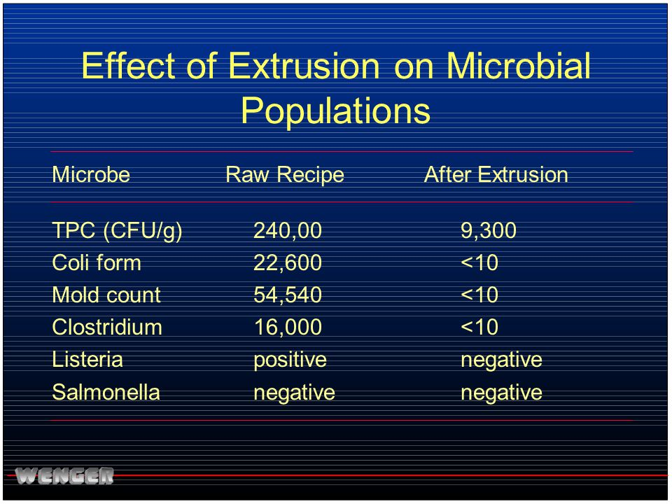 Effect of Extrusion on Microbial Populations Microbe 240,00 22,600 54,540 16,000 positive negative 9,300 <10 negative TPC (CFU/g) Coli form Mold count