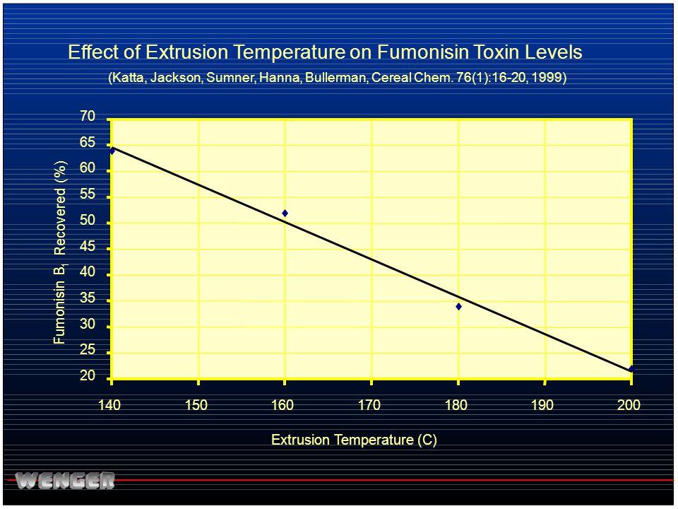 Effect of Extrusion Temperature on Fumonisin Toxin Levels (Katta, Jackson, Sumner, Hanna, Bullerman, Cereal Chem. 76(1):16-20, 1999) 20 25 30 35 40 45