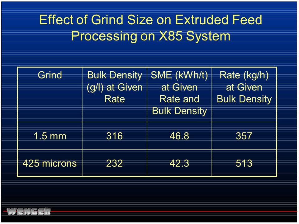 GrindBulk Density (g/l) at Given Rate SME (kWh/t) at Given Rate and Bulk Density Rate (kg/h) at Given Bulk Density 1.5 mm31646.8357 425 microns23242.3