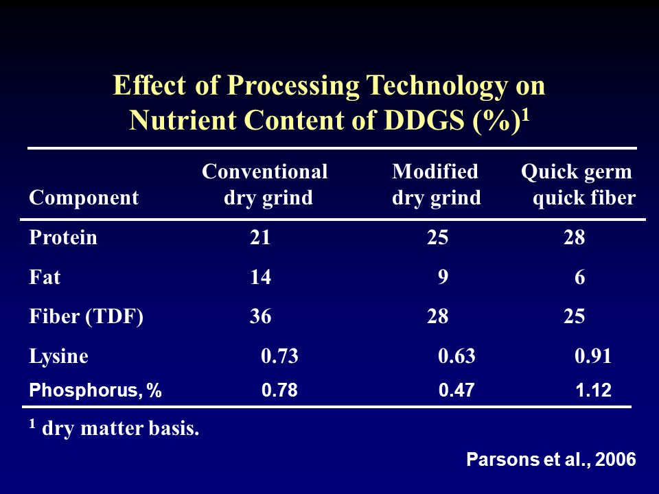 Effect of Processing Technology on Nutrient Content of DDGS (%) 1 ConventionalModified Quick germ Component dry grinddry grind quick fiber Protein212528 Fat1496 Fiber (TDF)362825 Lysine0.730.630.91 Phosphorus, %0.780.471.12 1 dry matter basis.