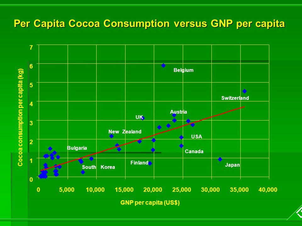 Per Capita Cocoa Consumption versus GNP per capita