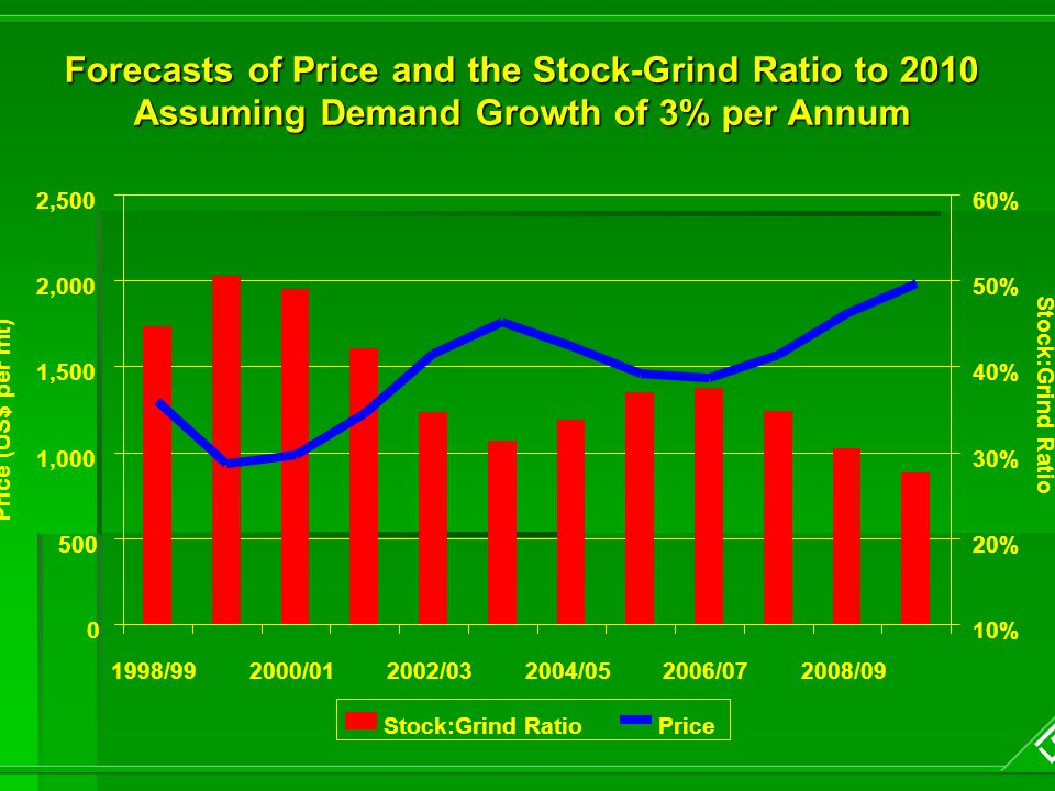 Forecasts of Price and the Stock-Grind Ratio to 2010 Assuming Demand Growth of 3% per Annum 0 500 1,000 1,500 2,000 2,500 1998/992000/012002/032004/052006/072008/09 Price (US$ per mt) 10% 20% 30% 40% 50% 60% Stock:Grind Ratio Price