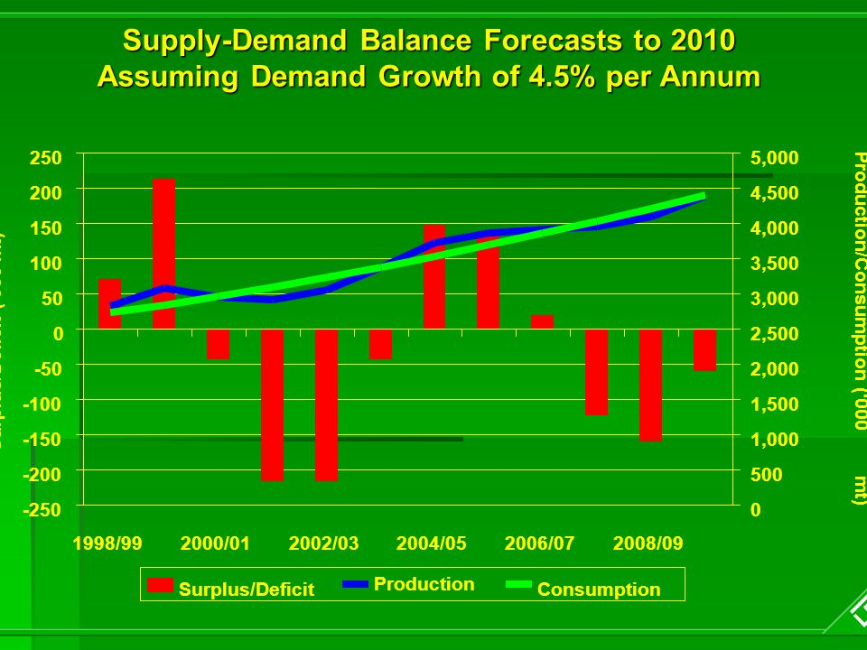 Supply-Demand Balance Forecasts to 2010 Assuming Demand Growth of 4.5% per Annum