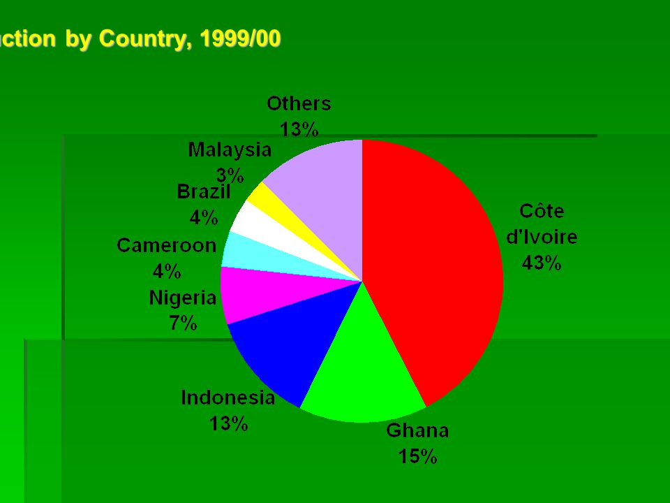 Share of World Cocoa Production by Country, 1999/00
